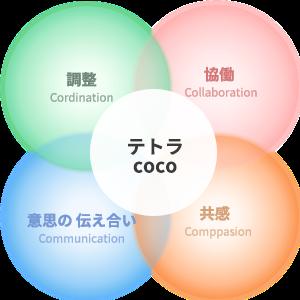 テトラcoco4つのco(協働、共感、意思の伝えい、調整)